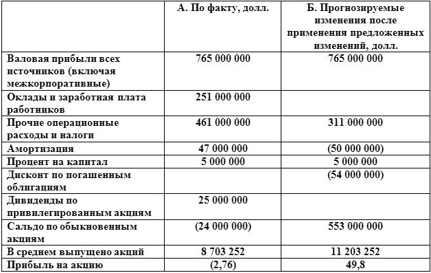Инвестиции и финансы