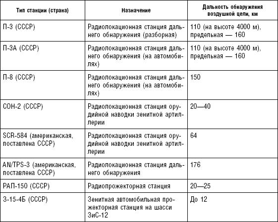 Вов 3.3 5 Торрент