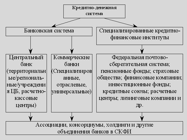 Структура кредитно банковской