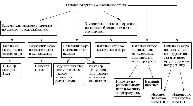 классификация кадров