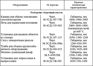 Система технического обслуживания и ремонта энергетического оборудования : Справочник