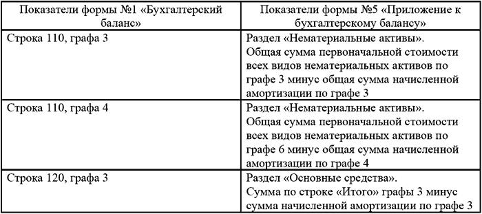 бланк формы 3 бухгалтерского баланса