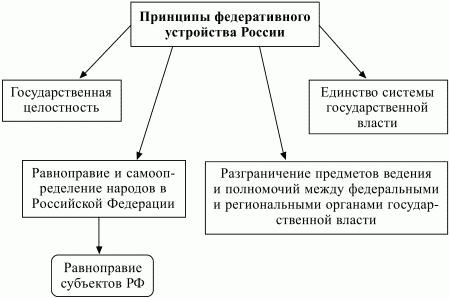 устройства России (схема 8