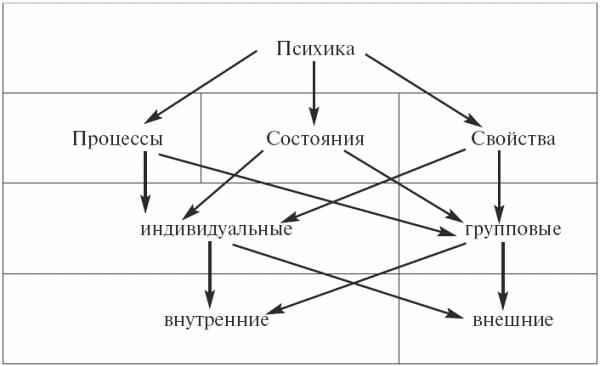 схема психологии